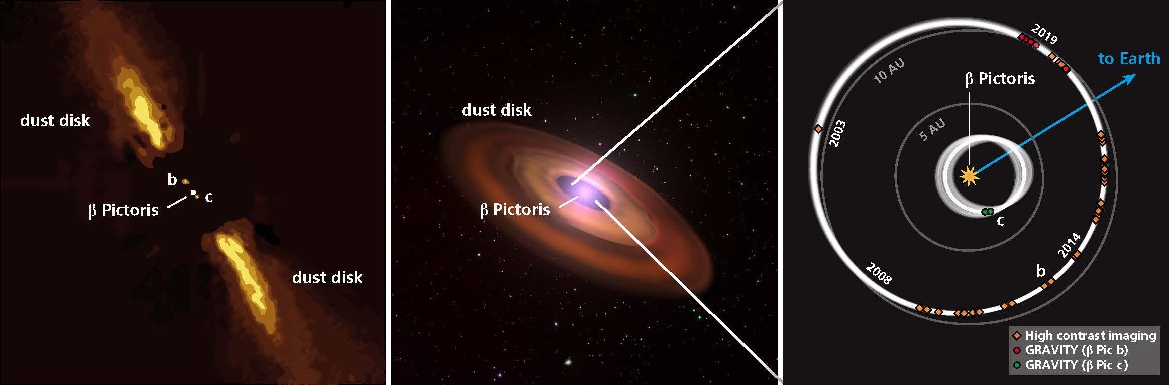 Images synthétiques du système planétaire beta Pictoris. A gauche et au centre, vue du système avec l'étoile et son disque de poussières. Les orbites des deux planètes sont représentées, vue du dessus dans l'image de droite. © Max-Planck-Institut für Astr