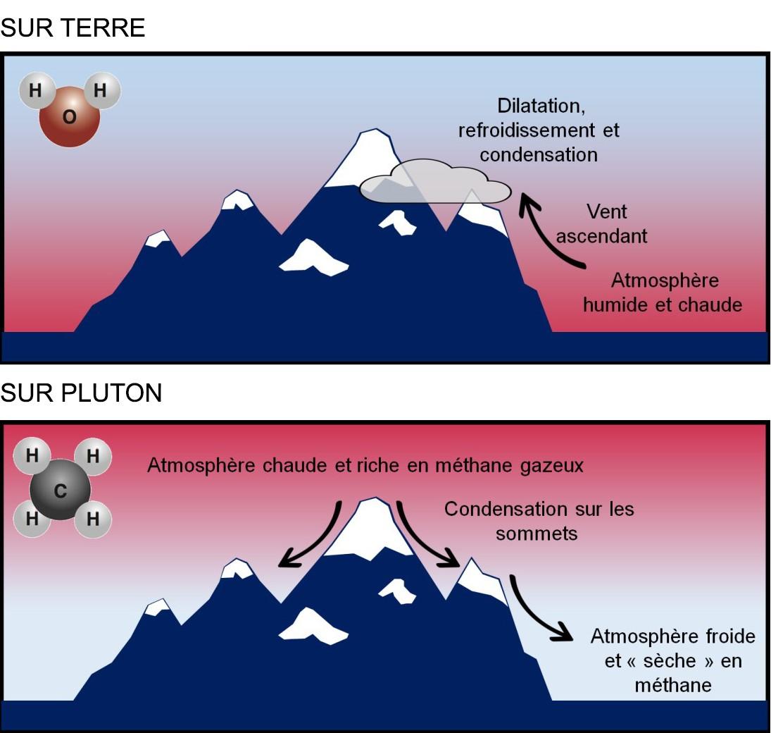 Sur Terre, la neige se condense en altitude, car l'air se dilate lors des mouvements ascendants et donc se refroidit (on perd ainsi 1°C tous les 100 m environ). Sur Pluton, la glace de méthane se forme sur le sommet des montagnes lorsqu'elles sont suffisa