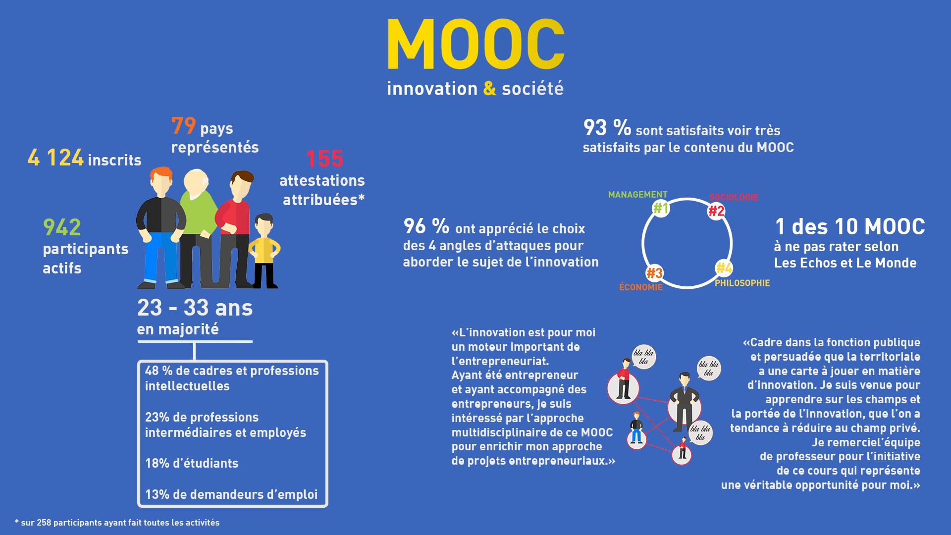 Le MOOC en quelques chiffres