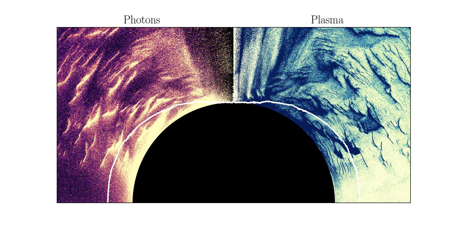 Image de sortie d'une simulation montrant la création d'électrons et d'antiélectrons (densité cadrant de droite) par l'annihilation de photons gamma de haute énergie (densité cadrant de gauche) autour d'un trou noir en rotation rapide (disque noir). L'allumage du jet du trou noir se réalise le long de la ligne blanche, l'équivalent d'une « ligne de partage des eaux » sur Terre.