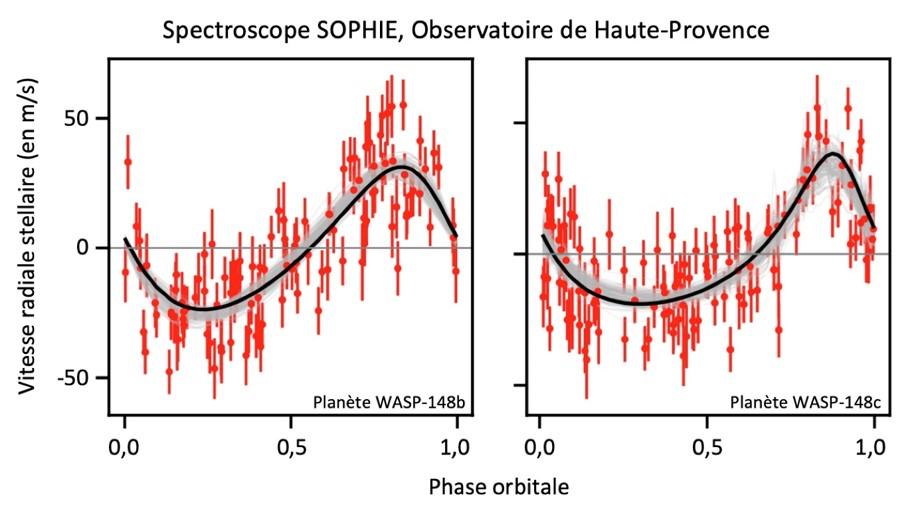 Mesures (en rouge) de la vitesse radiale de l'étoile du système planétaire WASP-148 avec le spectroscope Sophie à l'Observatoire de Haute-Provence. Ces observations mettent en évidence des variations de la vitesse de l'étoile provoquées par les planètes W