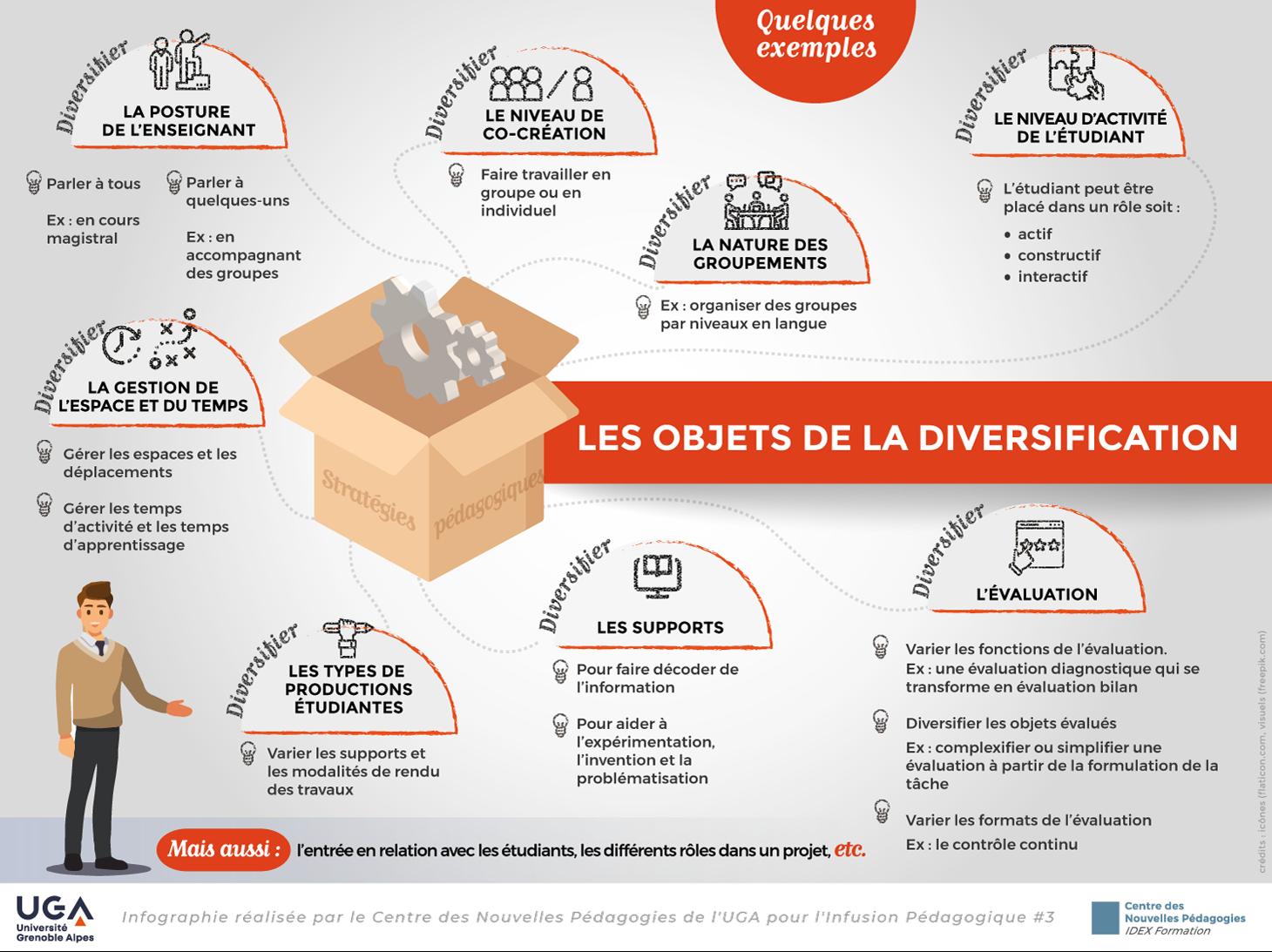 infographie diversification