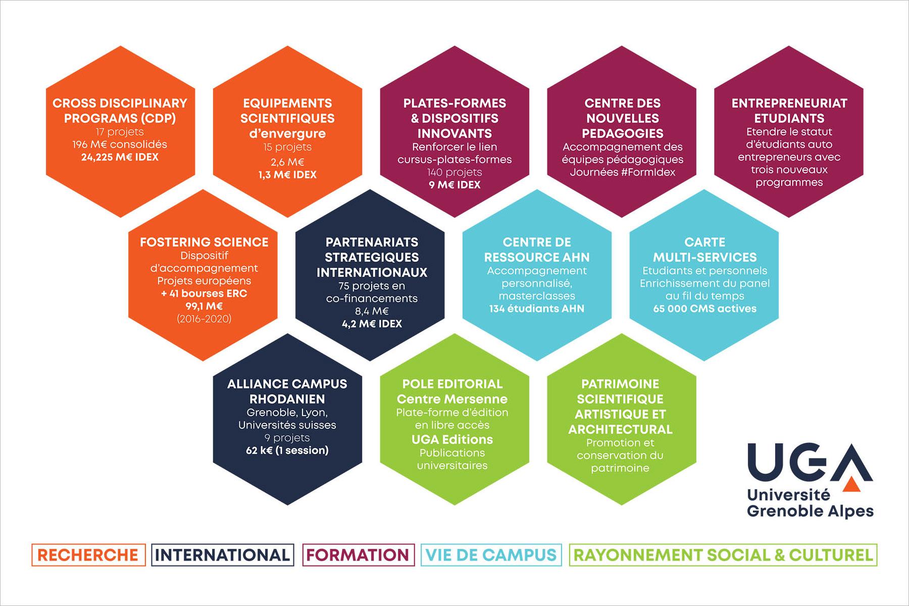 """Les initiatives structurantes de l'Idex """"Université Grenoble Alpes"""""""